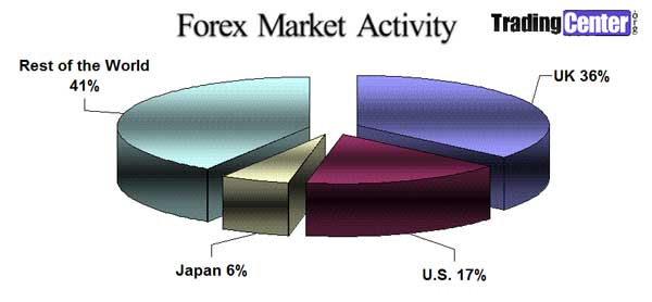 Major players in forex market