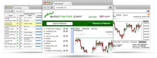 Autochartist software for chart pattern recognition